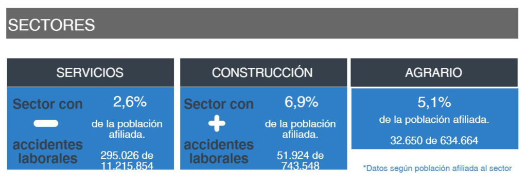 Estadísticas de Accidentes Laborales 2016