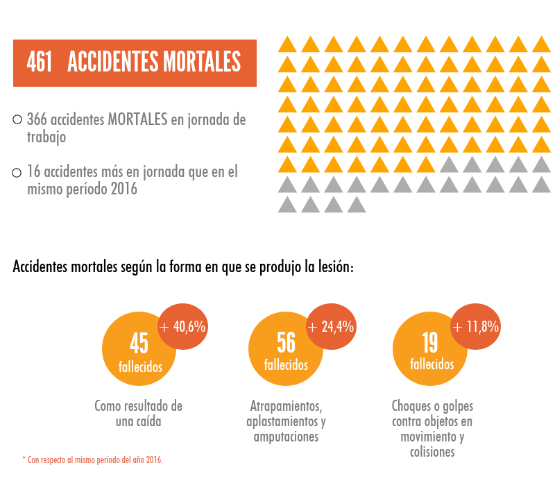 Estadísticas Accidentes Laborales Enero-Sept 2017
