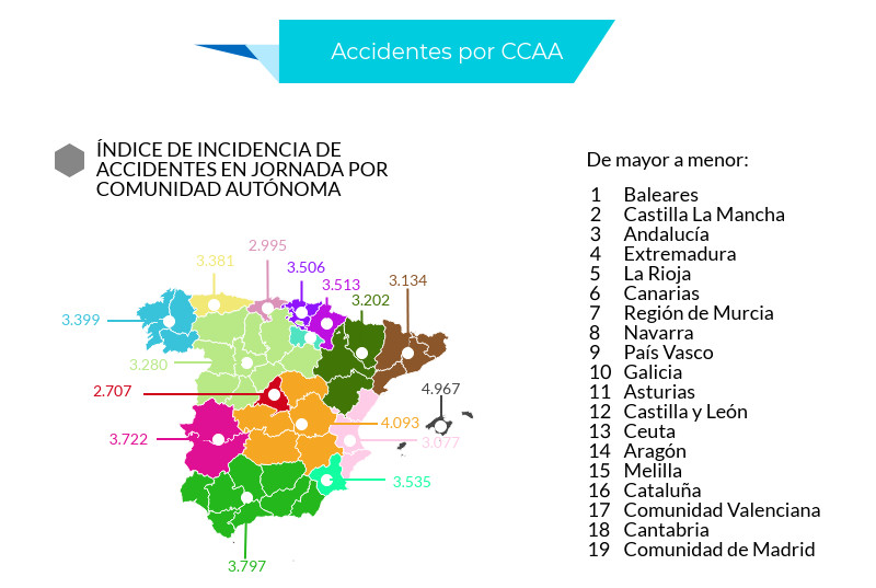 Estadísticas Accidentes Laborales 2017