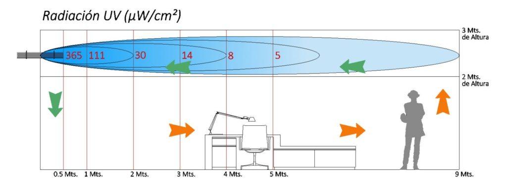 GTG Ingenieros- Diagrama de valores de radiación a diferentes distancias UV-C